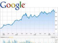 Google bate BRD. Investitorii de pe BVB, mai interesati de actiunile companiilor IT decat de titlurile bancilor