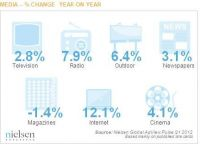 Investitiile in publicitatea online, cu 12% in crestere la nivel global