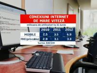 Jumatate din populatia Romaniei foloseste internetul mobil, dublu fata de anul trecut