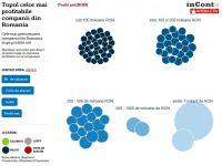 Cele mai profitabile companii din Romania