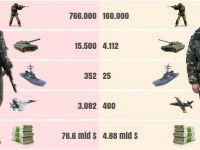 Rusia - Ucraina,  echipele probabile  ale unui duel militar