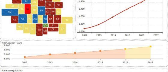 Evolutia salariilor, a PIB-ului si a somajului, in judetul Hunedoara, pana in 2017