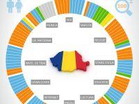 Cum ar arata Romania, daca ar ramane in doar 100 de locuitori