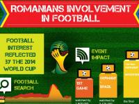 [Infografic] Romanian Football Involvement din seria HumanGraphExperience: cat de mult se uita romanii la fotbal si cum s-a vazut la noi Cupa Mondiala din Brazilia
