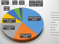 Una din trei amenintari detectate de Bitdefender in Romania e aplicatie de monitorizare de tip spyware