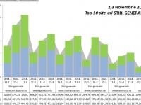 Record absolut de trafic in online-ul romanesc. Stirileprotv.ro a avut 1 milion de vizitatori unici in ziua anuntarii rezultatelor la vot