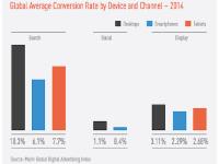 Ecrane mai mici, bugete mai mari. Investitiile in reclamele pe mobil le vor depasi pentru prima data pe cele de pe PC
