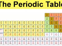 Premiera. Cui apartine paternitatea elementului 113 din tabelul periodic si cum se va chema