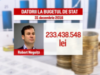 """""""Lista rusinii"""" nu i-a impresionat pe marii datornici la stat. Restantele la Fisc au crescut in ultima jumatate de an"""