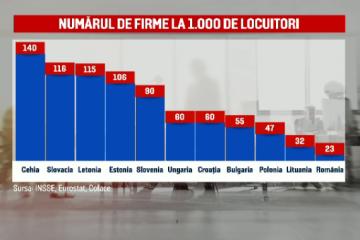 În ţara cu cele mai puţine firme la mia de locuitori din Europa, micile afaceri supraviețuiesc cu greu deselor modificări legislative. Câte joburi au dispărut în ultimul an