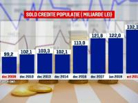 Românii au luat mai multe credite ca niciodată. Suma datorată băncilor, un record al ultimilor zece ani