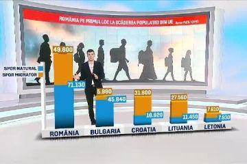 România pierde anual populaţia unui oraş de mărimea Piteștiului. Angajatorii au nevoie de jumătate de milion de angajați, iar sistemul de pensii este sub presiune