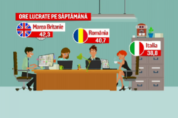 ANIMAȚIE GRAFICĂ. De ce românii nu sunt productivi, deşi stau cel mai mult la birou